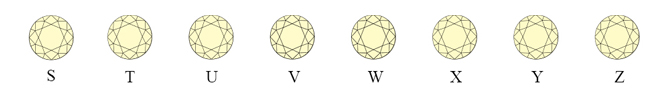 Color Scale of Diamonds - Grades S through Z