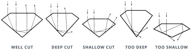 Diamond Cut Chart 4Cs