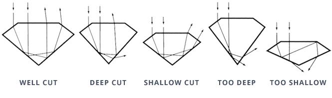 Diamond Cut Chart 4Cs